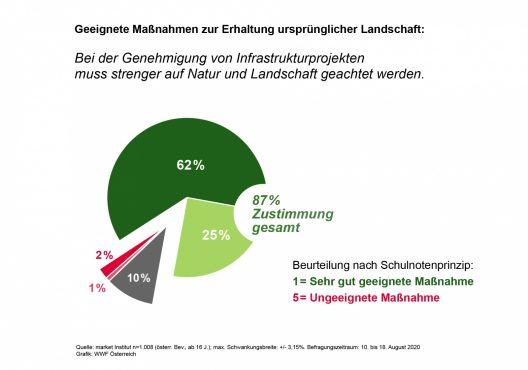 Grafik Geeignete Maßnahmen zur Erhaltung ursprünglicher Landschaft