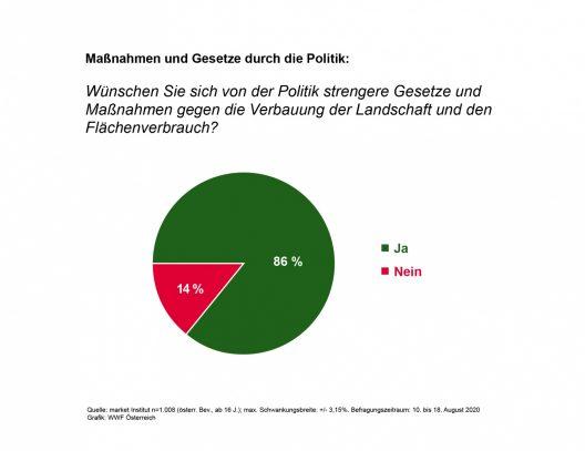Grafik Maßnahmen und Gesetze durch die Politik