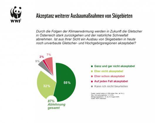 Grafik Akzeptanz weiterer Ausbaumaßnahmen von Skigebieten