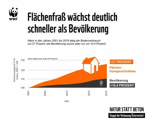 GRAFIK Bevölkerungsentwicklung und Flächenfraß